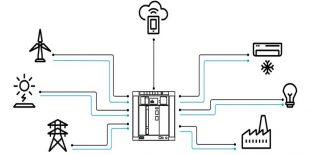 ABB Ability™ EDCS – Elektrik Dağıtım Kontrol Sistemi